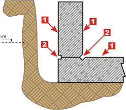 Способы герметизации швов деталей одежды