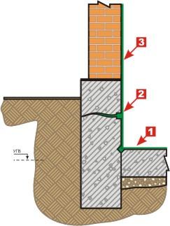 Внутренняя гидроизоляция фундамента эксплуатируемого здания