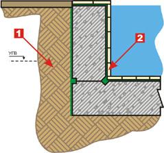 Наружная и внутренняя гидроизоляция строящегося бассейна